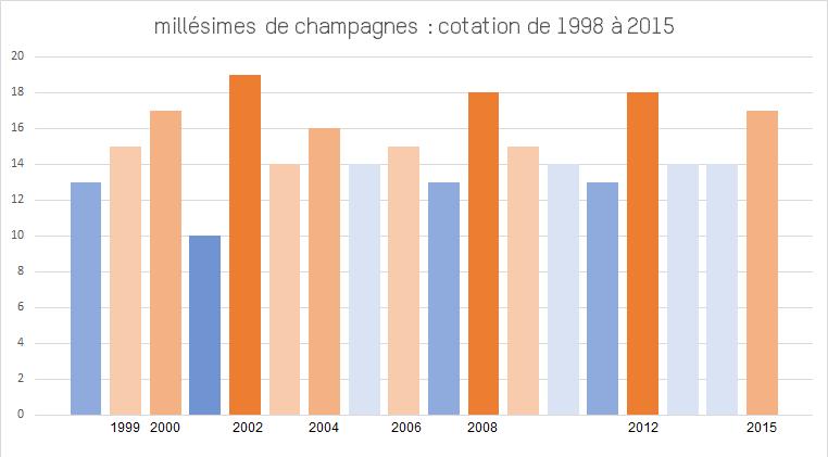 champagne-millesime